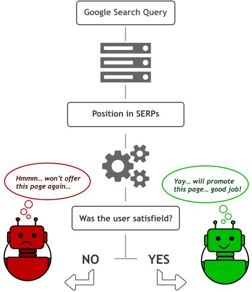 google-rank-brain