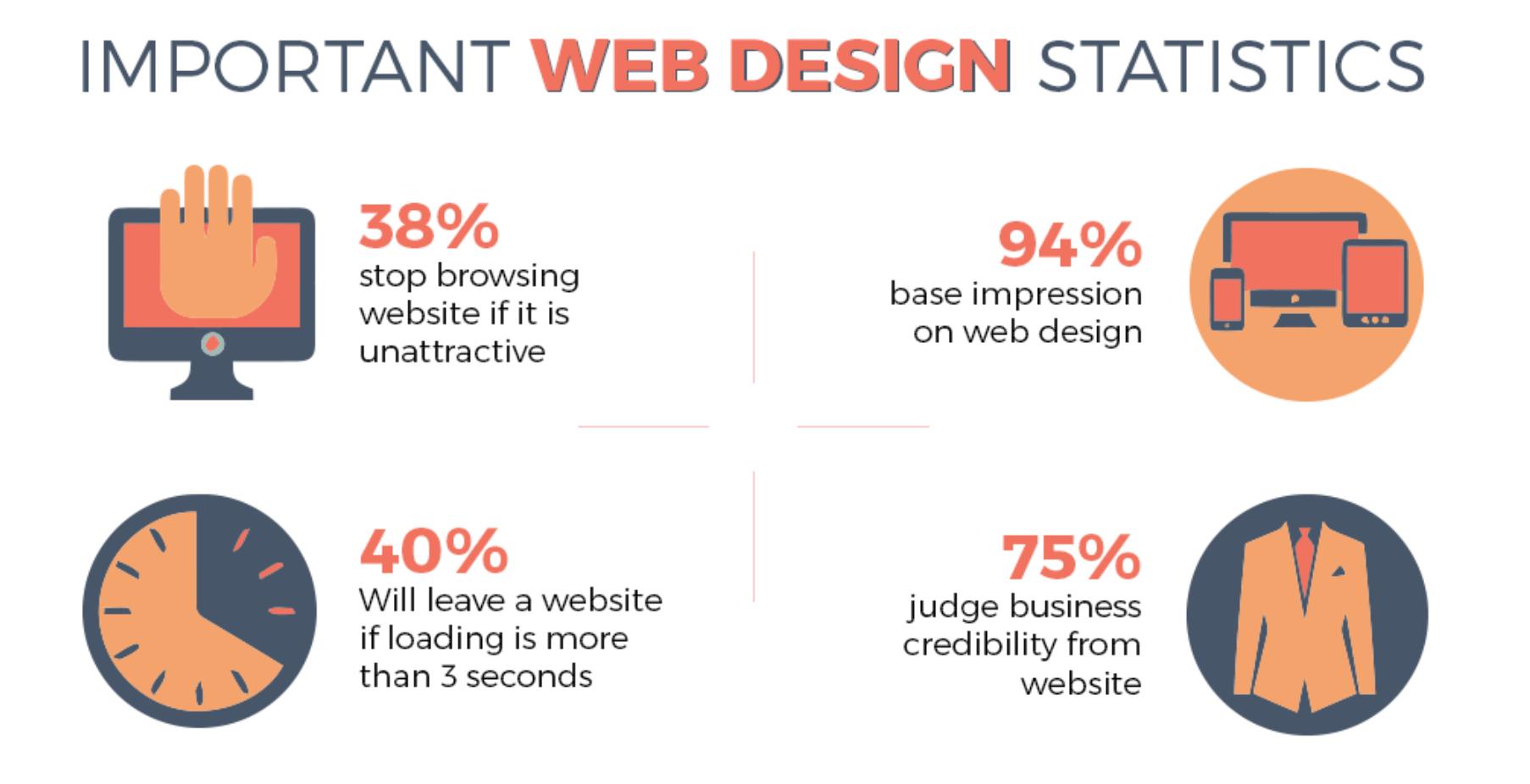 Belang van goed Webdesign